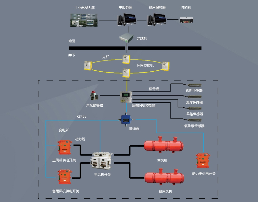 煤矿主通风机监控系统