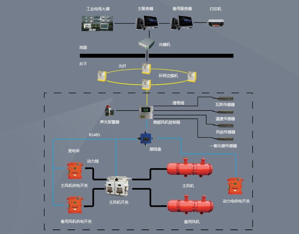 煤矿局部通风机监控系统