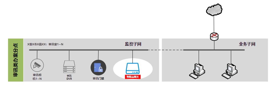 1)监控与出口非同一子网部署方式