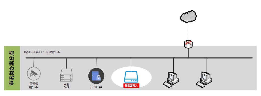 监控与出口同一子网部署方式