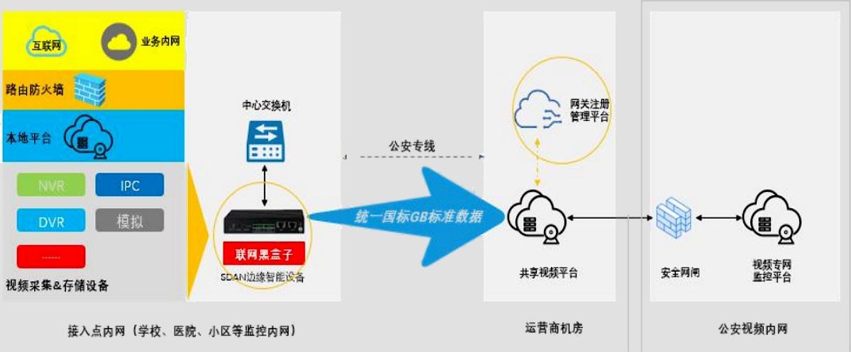 视频智能云网关配置图